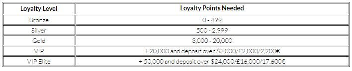 Mansion Casino Loyalty Points 2