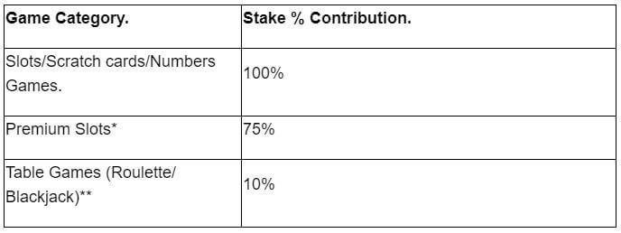 Red Spins Bonus Contributions
