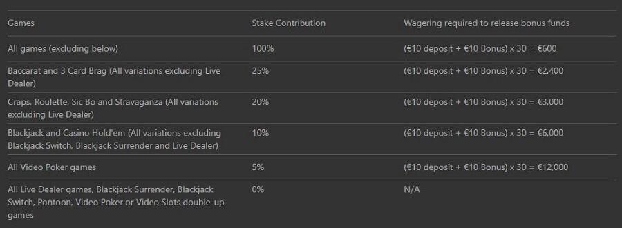 bet365 Online Casino Bonus Contribution